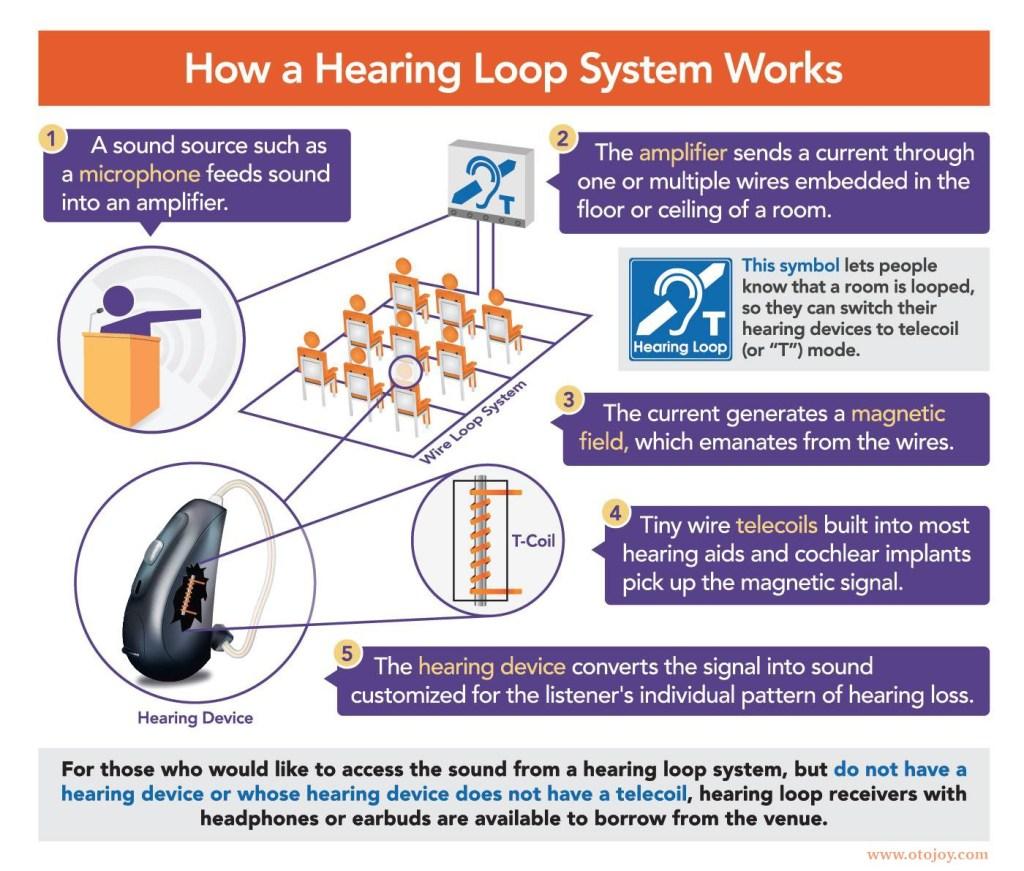 Hearing Augmentation Installation|Education Listenpoint PC Audio Visual Melbourne